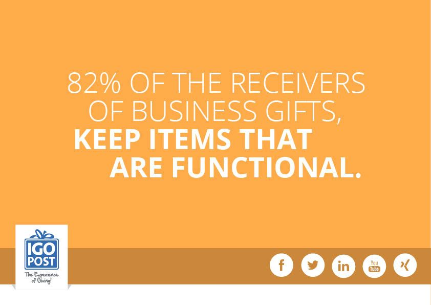 82% of the receivers of business gifts, keep items that are functional.