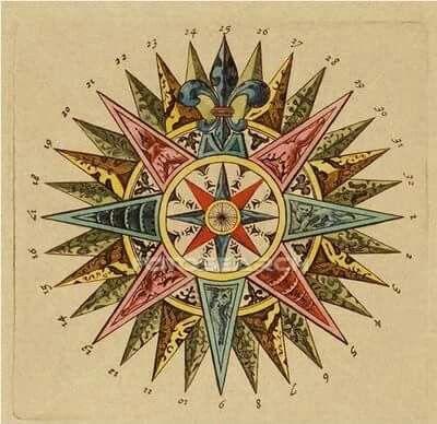 Rosa De Los Vientos Símbolos Antiguos Rosa De Los Vientos Rosa De Los Vientos Dibujo