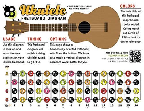 Ukulele Fretboard Diagram