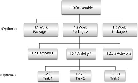 Five Tips to Create a Work Breakdown Structure (WBS) Phoenix - work breakdown structure sample