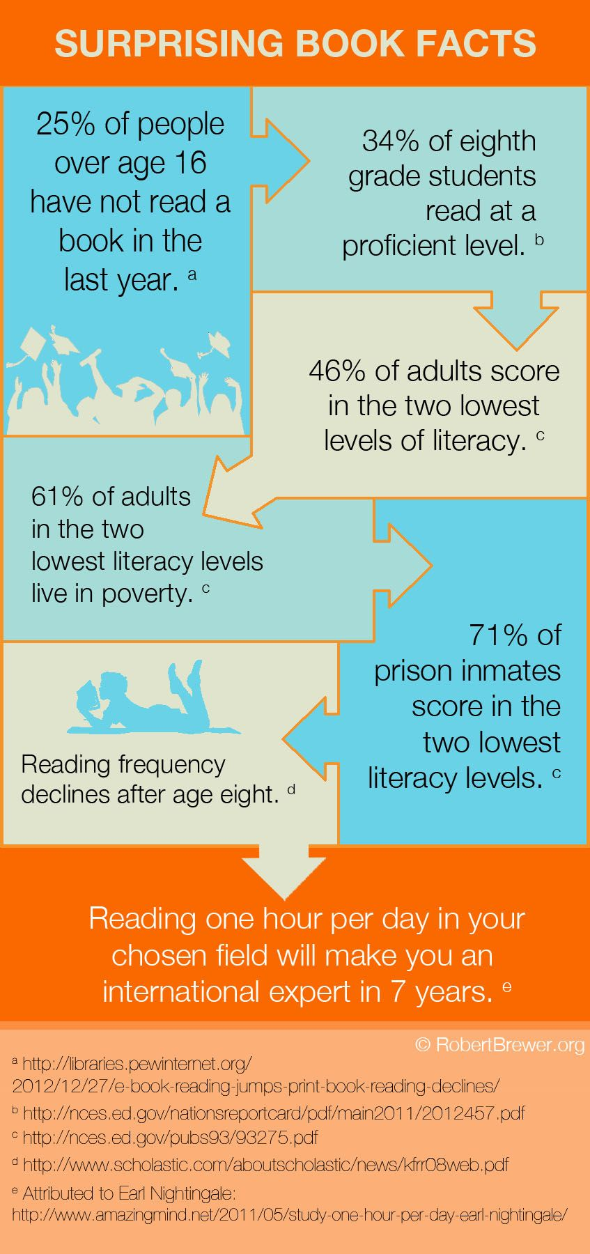 Knowledge Is Power Reading Facts Reading Statistics Reading Level reading books age
