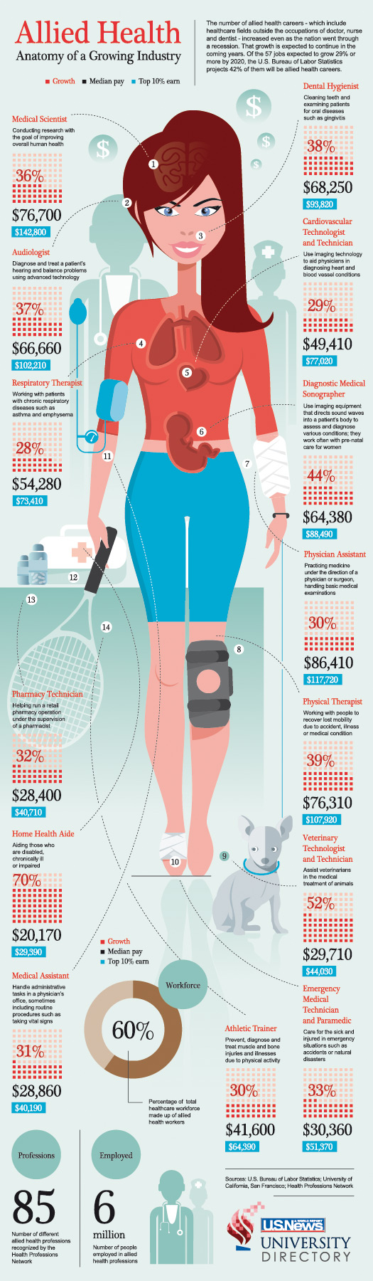 Anatomy of a Growing Industry. Infographic on the boom in allied ...