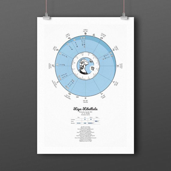 Natal Chart Astrology Gift Planets And Houses Personalized