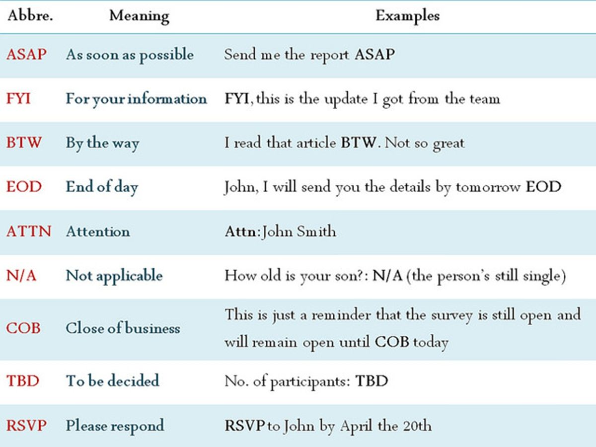 Popular Workplace Abbreviations Amp Business Acronyms In