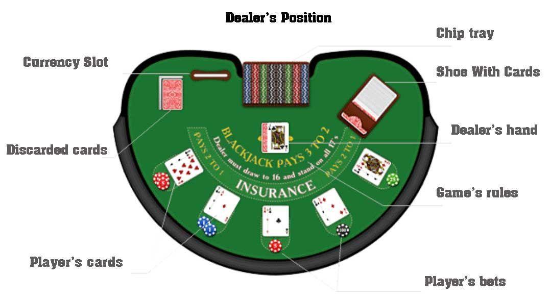 Table Blackjack Blackjack Casino Gagner De L Argent