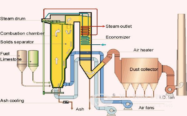 China CFB boiler design and operation | Industrial boiler www ...