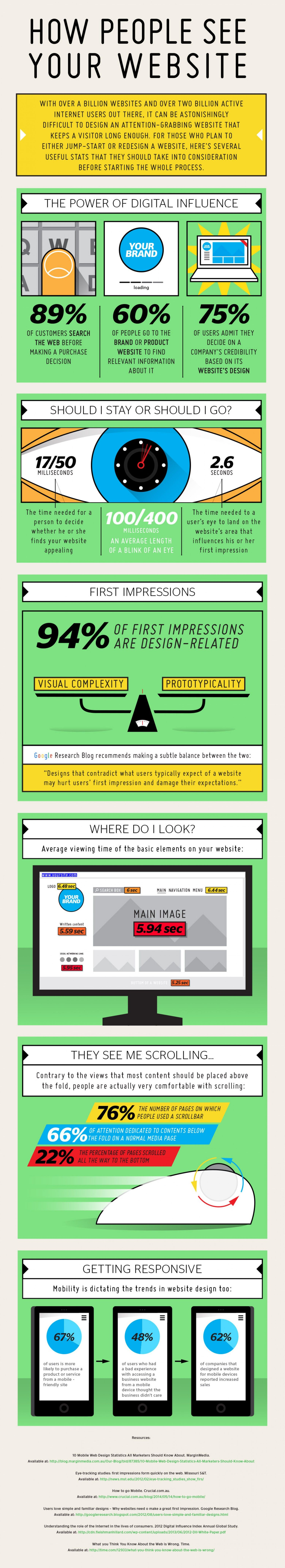 716365ce396 How People See Your Website Infographic