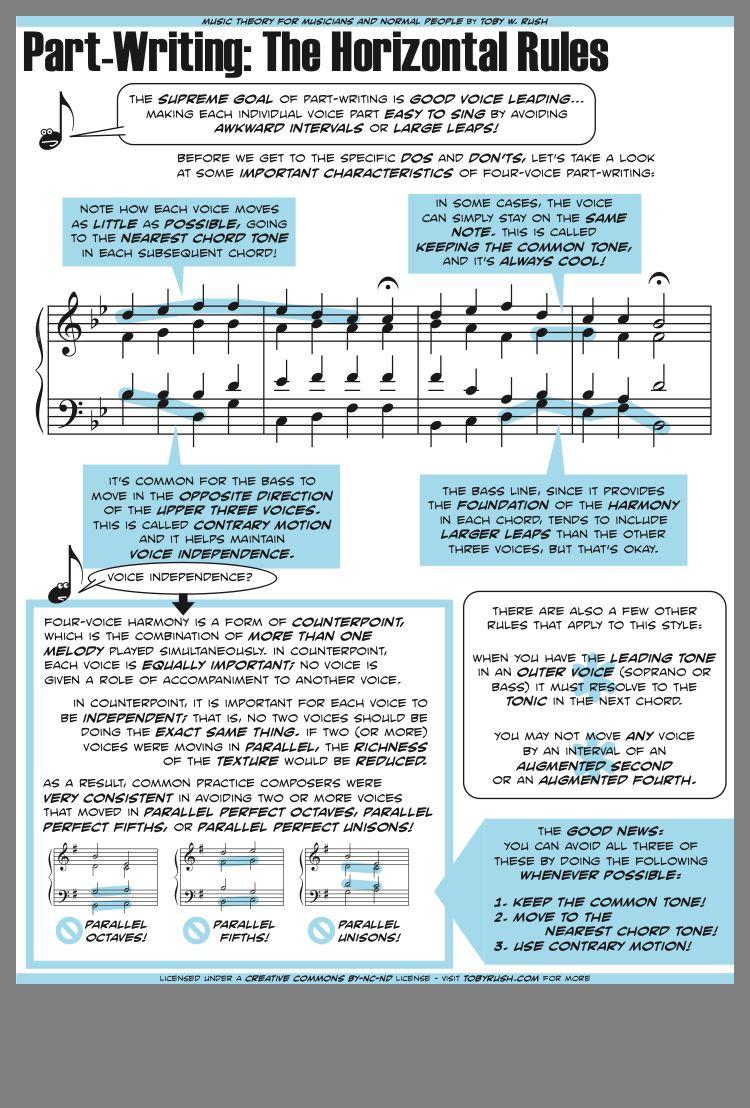 Partwriting Horizontal rules Music theory, Music