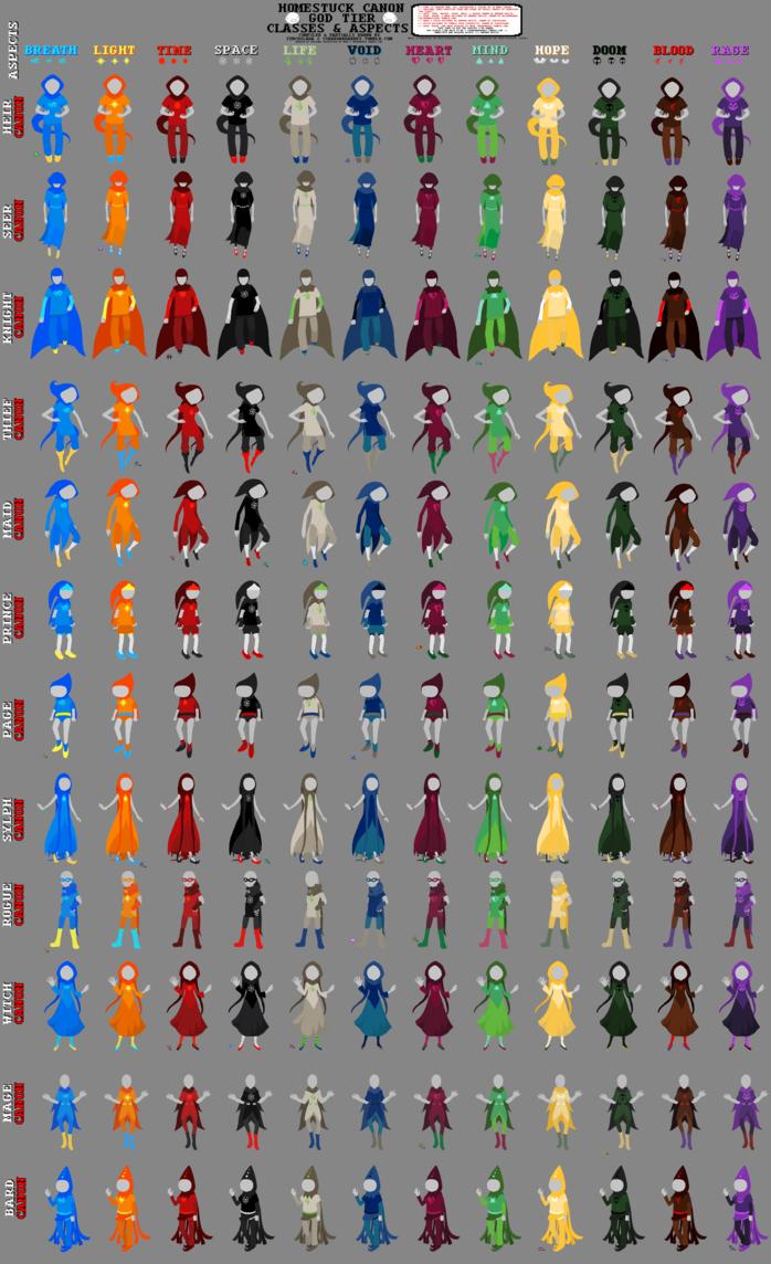 Homestuck Classpect Chart | Homestuck, Homestuck cosplay ...Homestuck God Tier Base