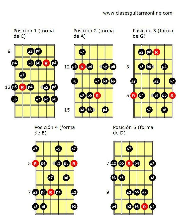 Tonalidad menor armónica: Escala y acordes enigmáticos | Guitars ...
