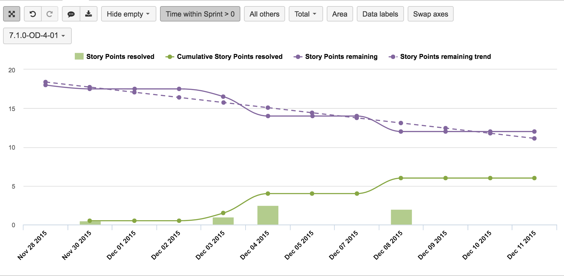Eazybi for jira story point burn down chart  selected sprint using page filter also rh pinterest
