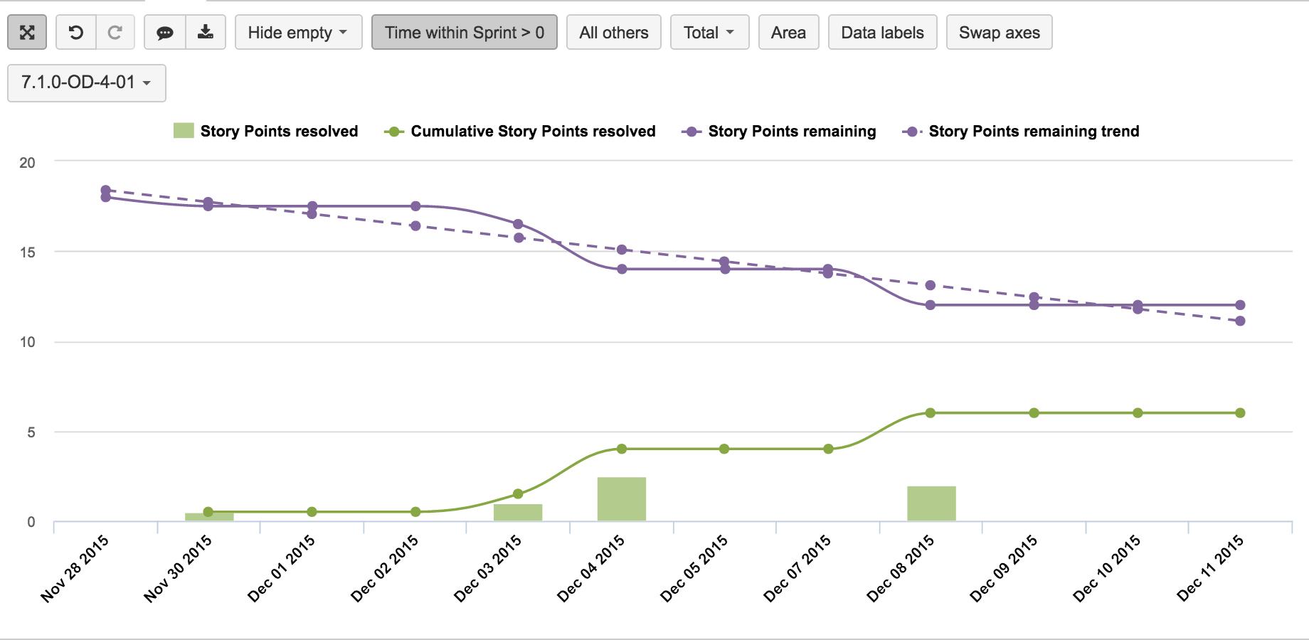 Eazybi Reports And Charts For Jira Cloud Data Visualization Reading Data Chart