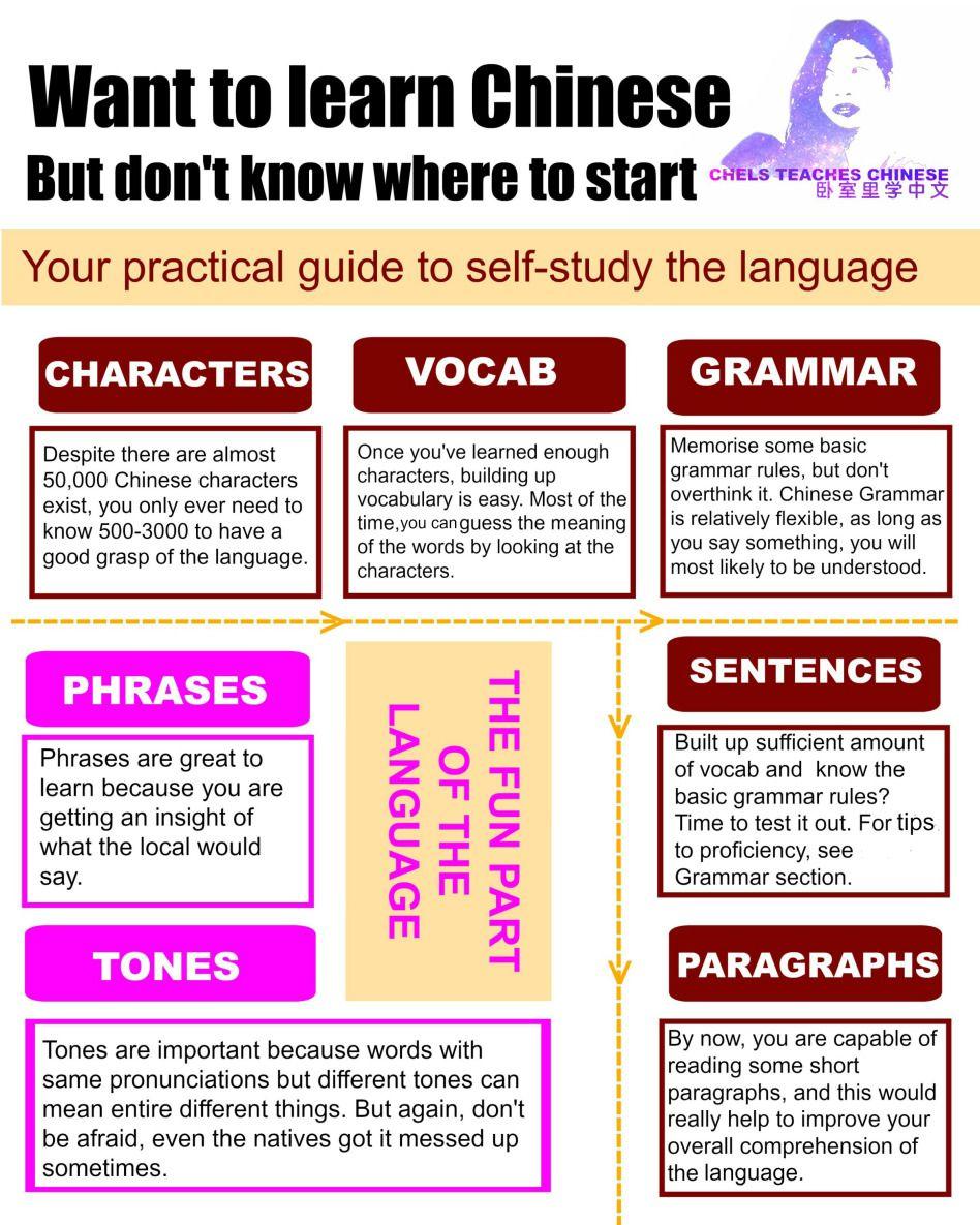 Self Study Guideg Chinese Pinterest Language Learn