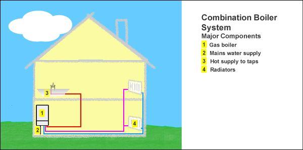 House Boiler System Diagram - House Wiring Diagram Symbols •