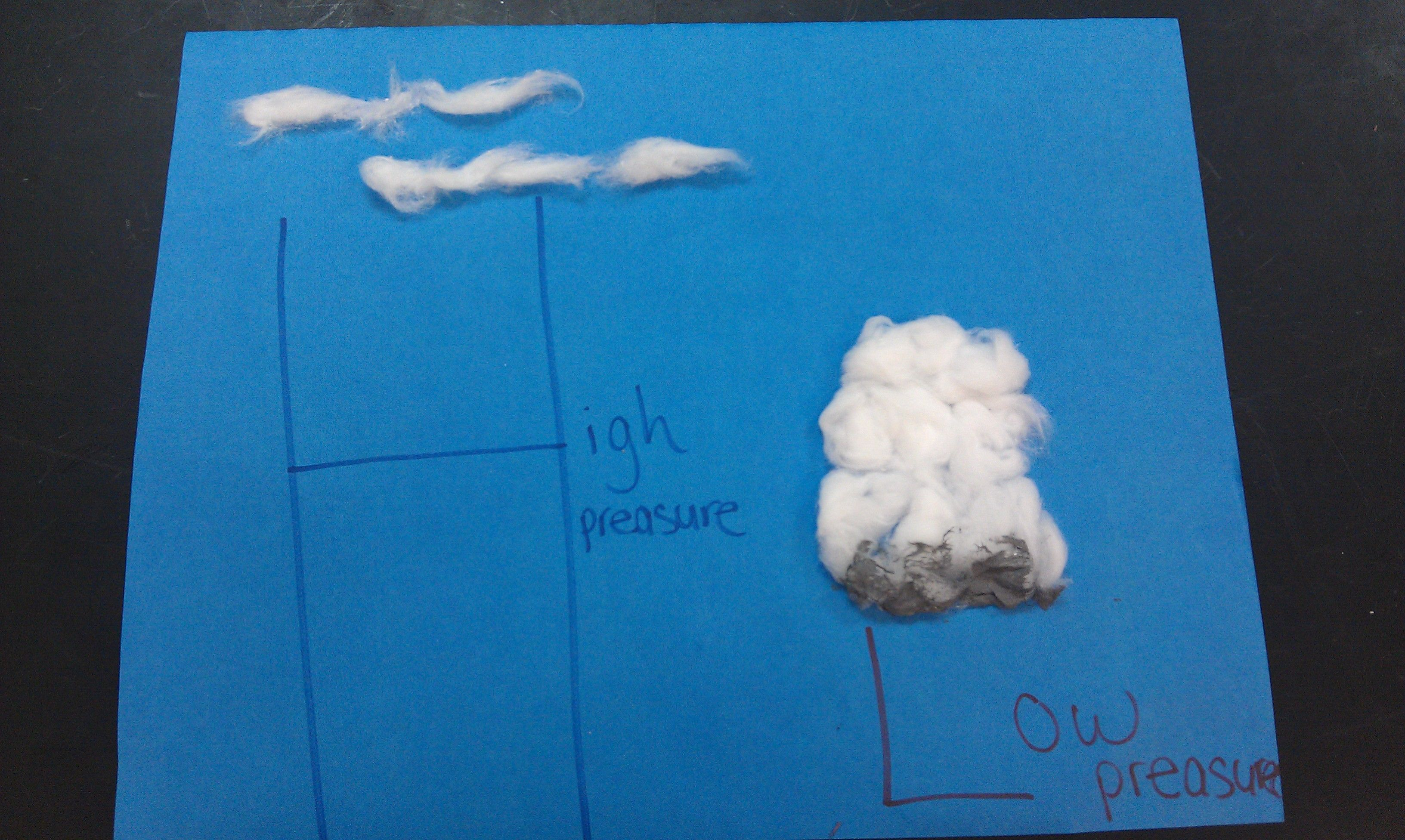 Weather Activity High And Low Pressure Clouds