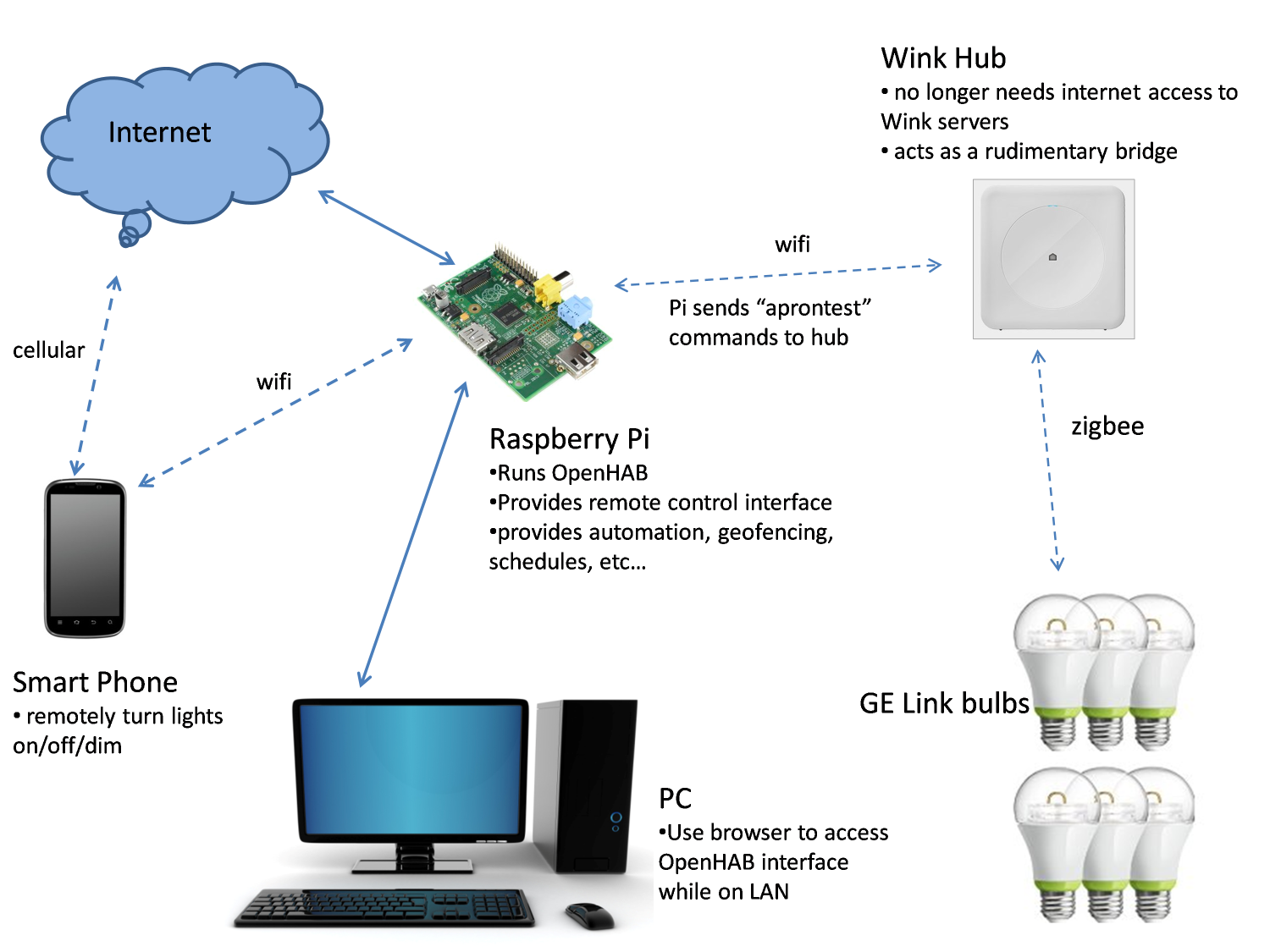 Wink Hub integration with OpenHAB for local control