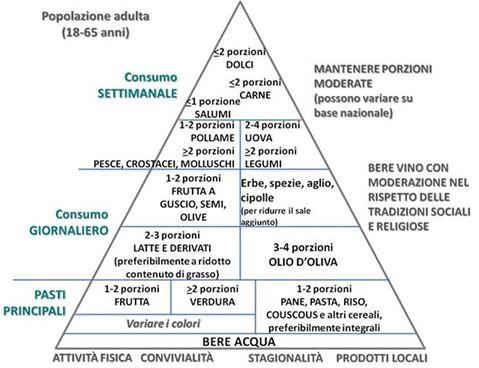 Piramide della salute