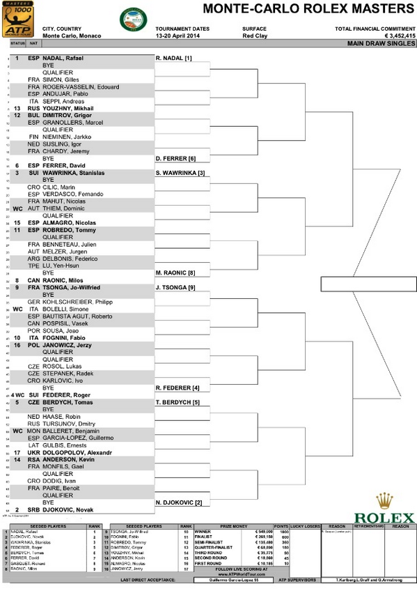 Looks like Roger has a solid draw!! I like his chances to at least make it to the semi-finals:
