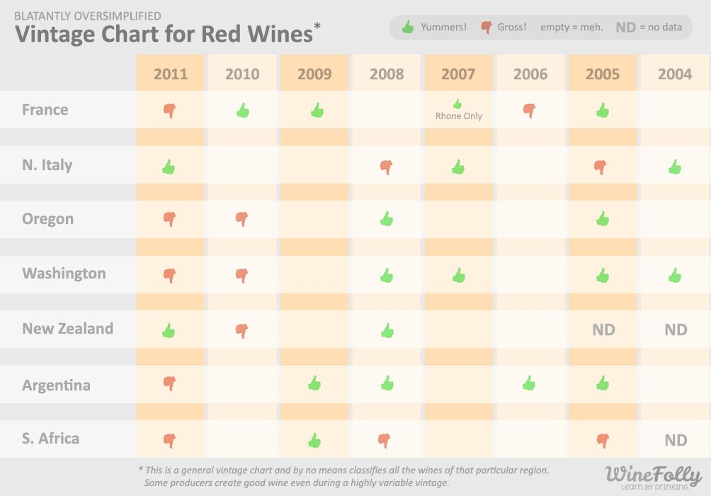 Vintage chart for red wines of france italy argentina oregon washington  south africa from to also why variation matters fermented grape juice wine rh pinterest