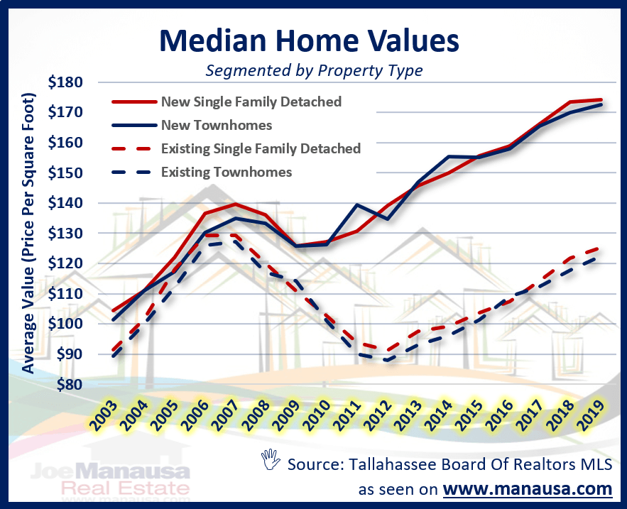 How Much Does New Home Construction Cost In 2020 Home Construction Cost New Home Construction Construction Cost
