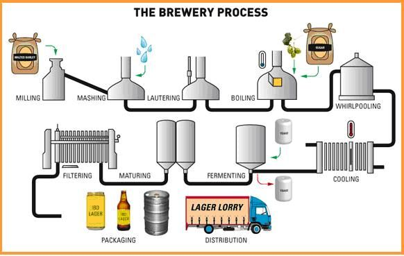 Images Meval Ale Making Process Drawings Figure 3 The Brewery 4 Brewing Involves Brew Flow Chart