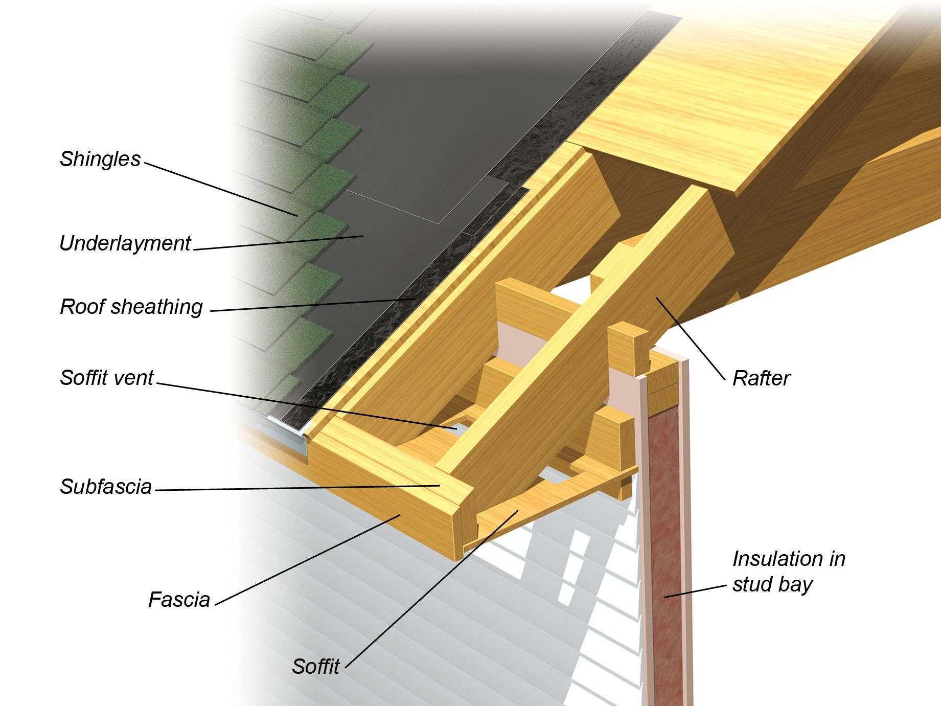 All About Roofs Pitches Trusses And Framing Home Exterior Roof Structure Roof Construction Roof Repair