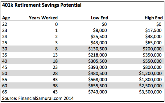 The Average 401k Balance By Age Saving For Retirement 401k 401k Chart