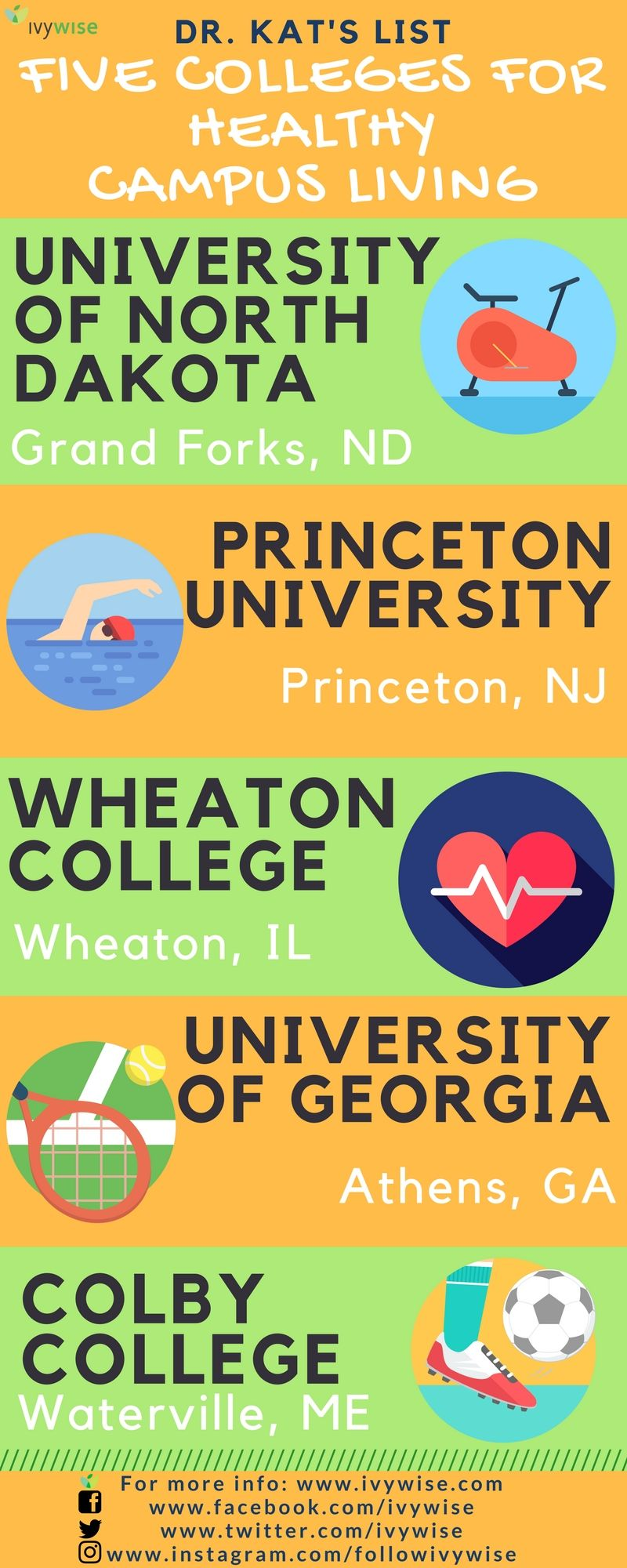 In Honor Of Nationalnutritionmonth Here S Dr Kat S List Of 5 Colleges For Healthy Campus Livin Writing Lessons Fun Fact Friday Critical Thinking Questions