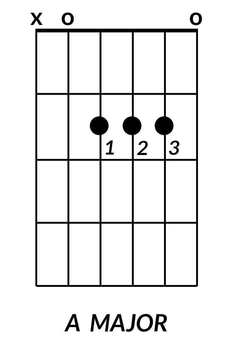 Learn The 8 Guitar Chords Every Beginner Needs To Know Beginner