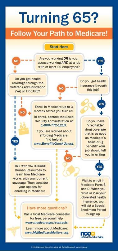 Turning 65 7 Common Questions And Answers About Medicare