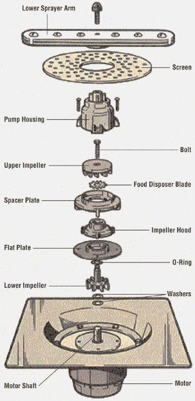 Dishwasher Making Loud Grinding Noise During Wash Cycle Appliance Repair Dishwasher Not Draining Drain Pump