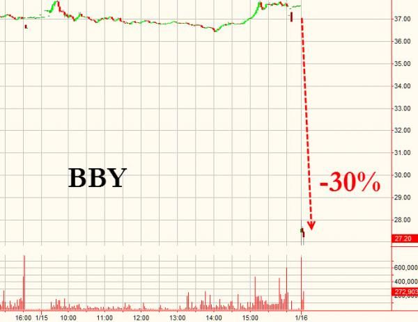 Best Buy Plummets 30 Is Better Sell Following Abysmal Holiday Sales Update Cool Things To Buy Holiday Sales Stuff To Buy