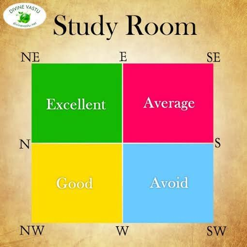 What S The Best Direction For A Study Room For Your Kids Refer