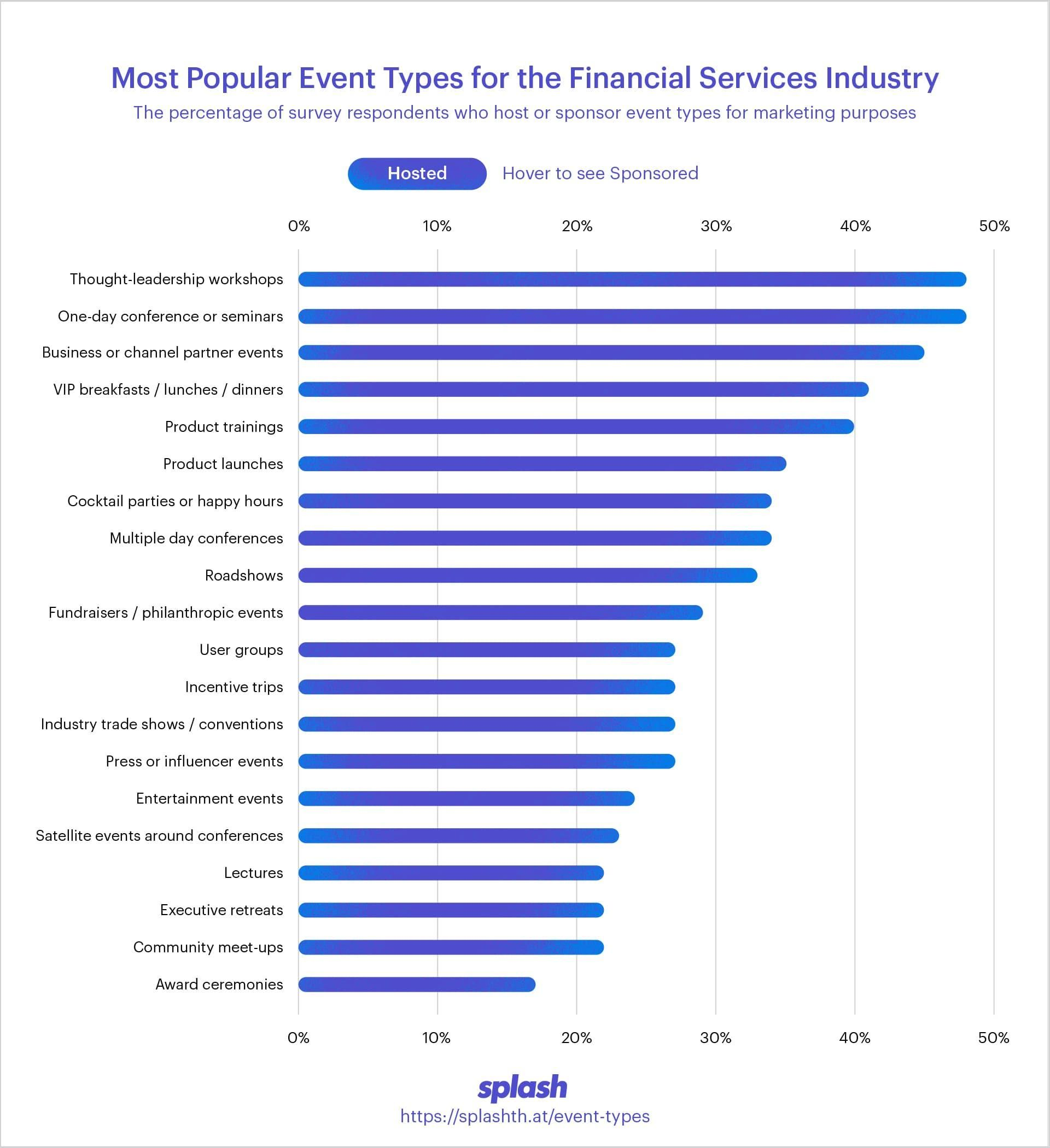 The Most Popular Event Types Across 7 Key Industries Financial
