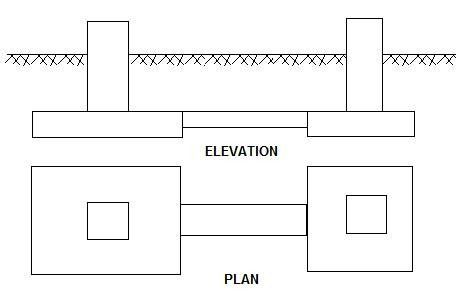 Types Of Shallow Foundations Building Design