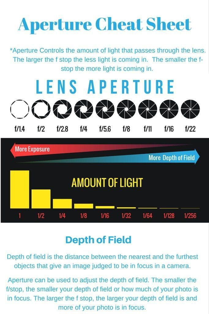 photography 101 shooting in manual aperture photography