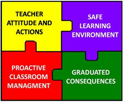 the ecological approach to classroom management The classroom ecological inventory could help you assess salient features of the learning environment of your school or classroom in such analysis, you can gather specific information about the student, the behavior, and the environmental conditions and settings associated with the behavior (evans, evans, & gable, 1989.