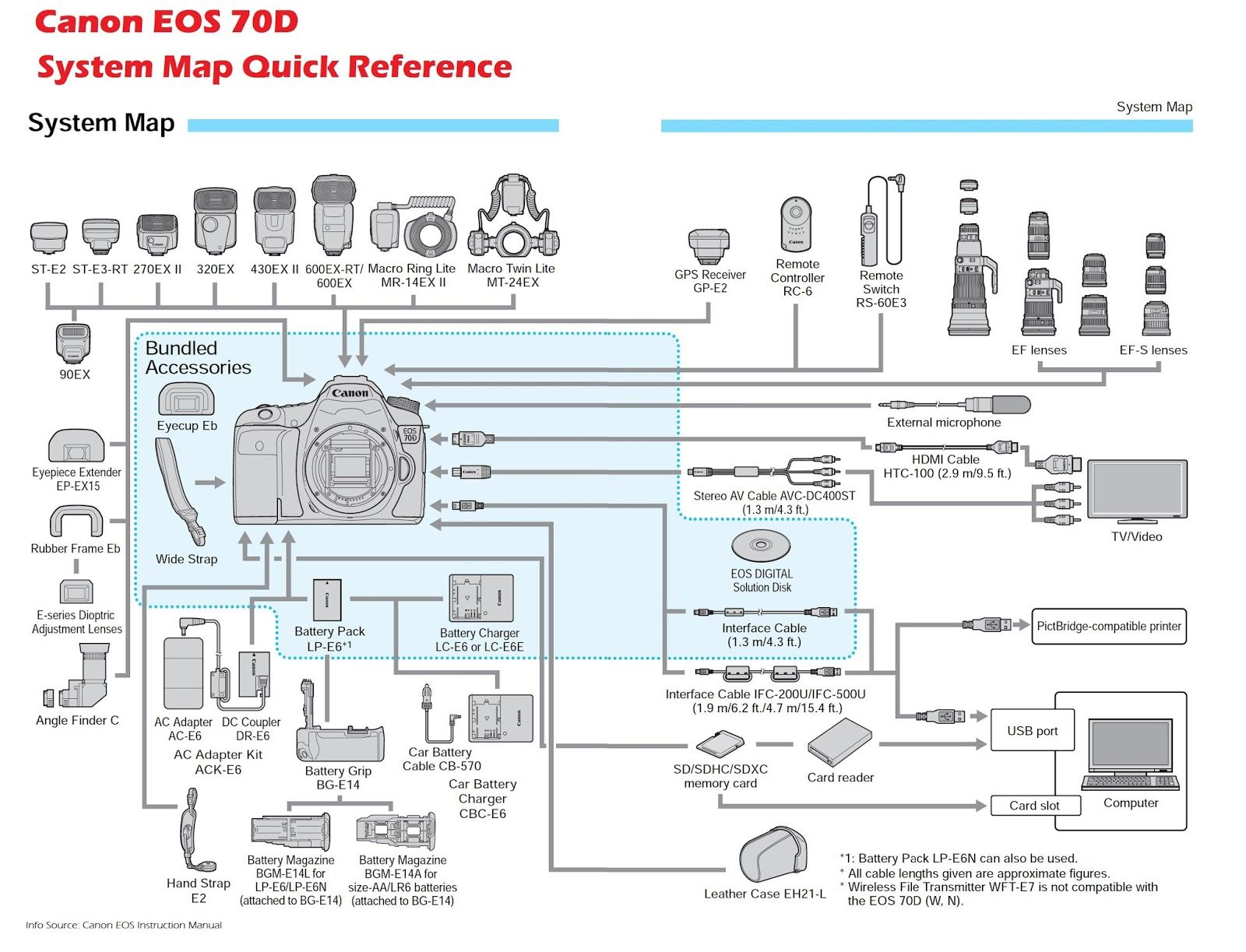 Canon EOS 70D Camera System Map Quick Reference. There\'s more of ...