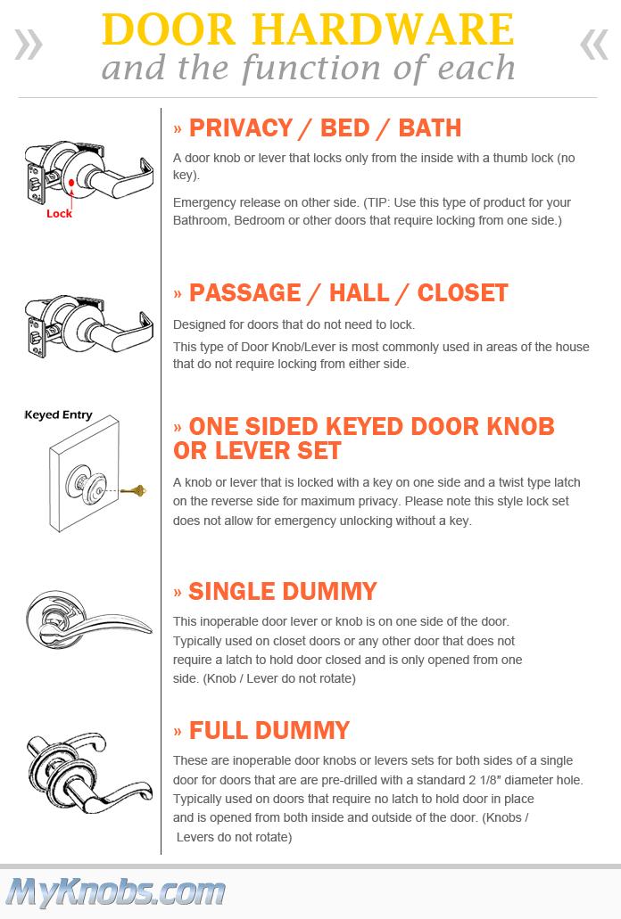 Door Hardware And Its Function Each Type Of Door Knob Or