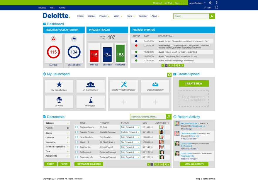 Deloitte Dashboard Concepts  Murray Fisher  Sharepoint  O