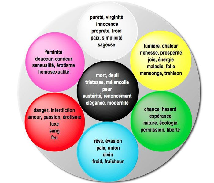 la signification des couleurs