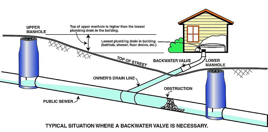 Public sewer in bathroom designs for home plumbing for Sewer system diagram