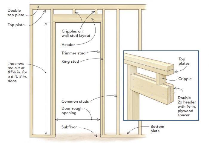 Frame A Door Rough Opening Fine Homebuilding In 2020 Prehung Doors Exterior Door Frame Building A House