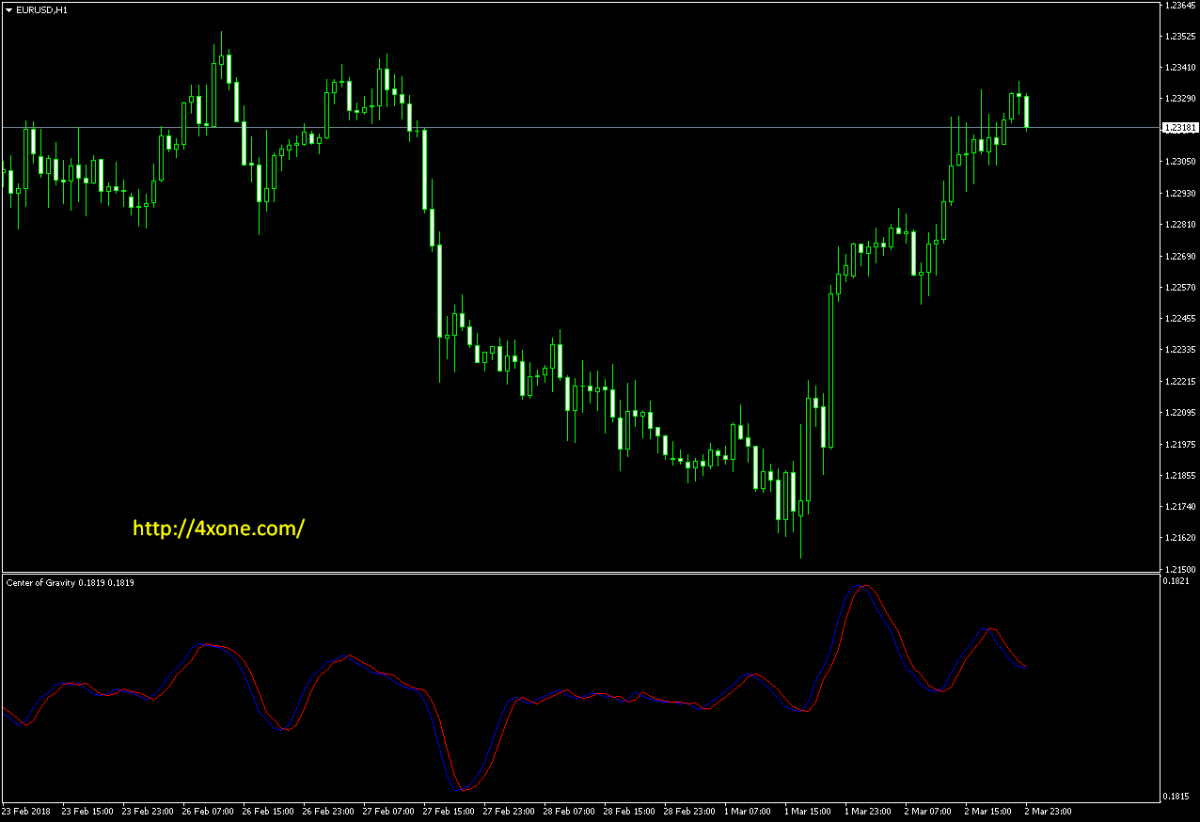 Modified center of gravity forex indicator patrick gollub investments