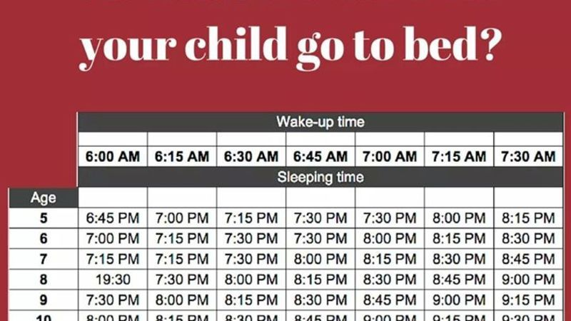 When Your Child Should Go To Bed Based On Age And Wake Up Time