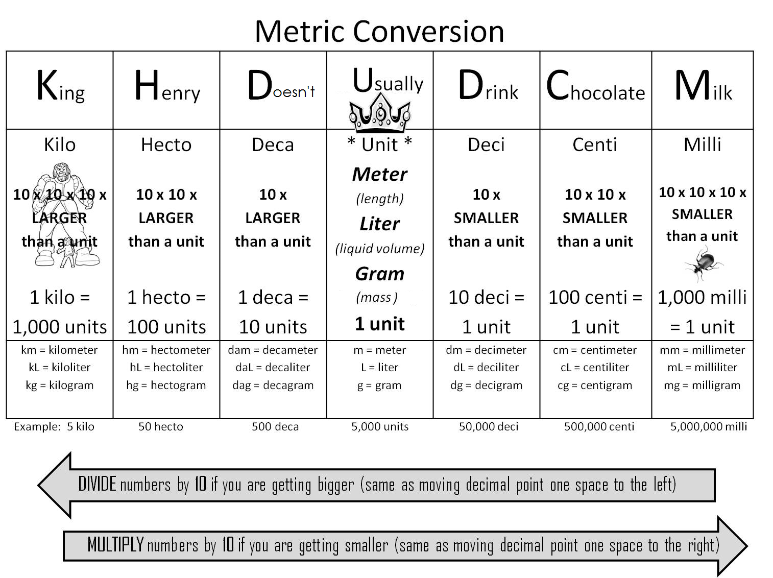Metric conversions motivation pinterest math school and math metric conversion trick using king henry died unusually drinking chocolate milk this simplifies the whole metric conversion process and makes it nvjuhfo Images