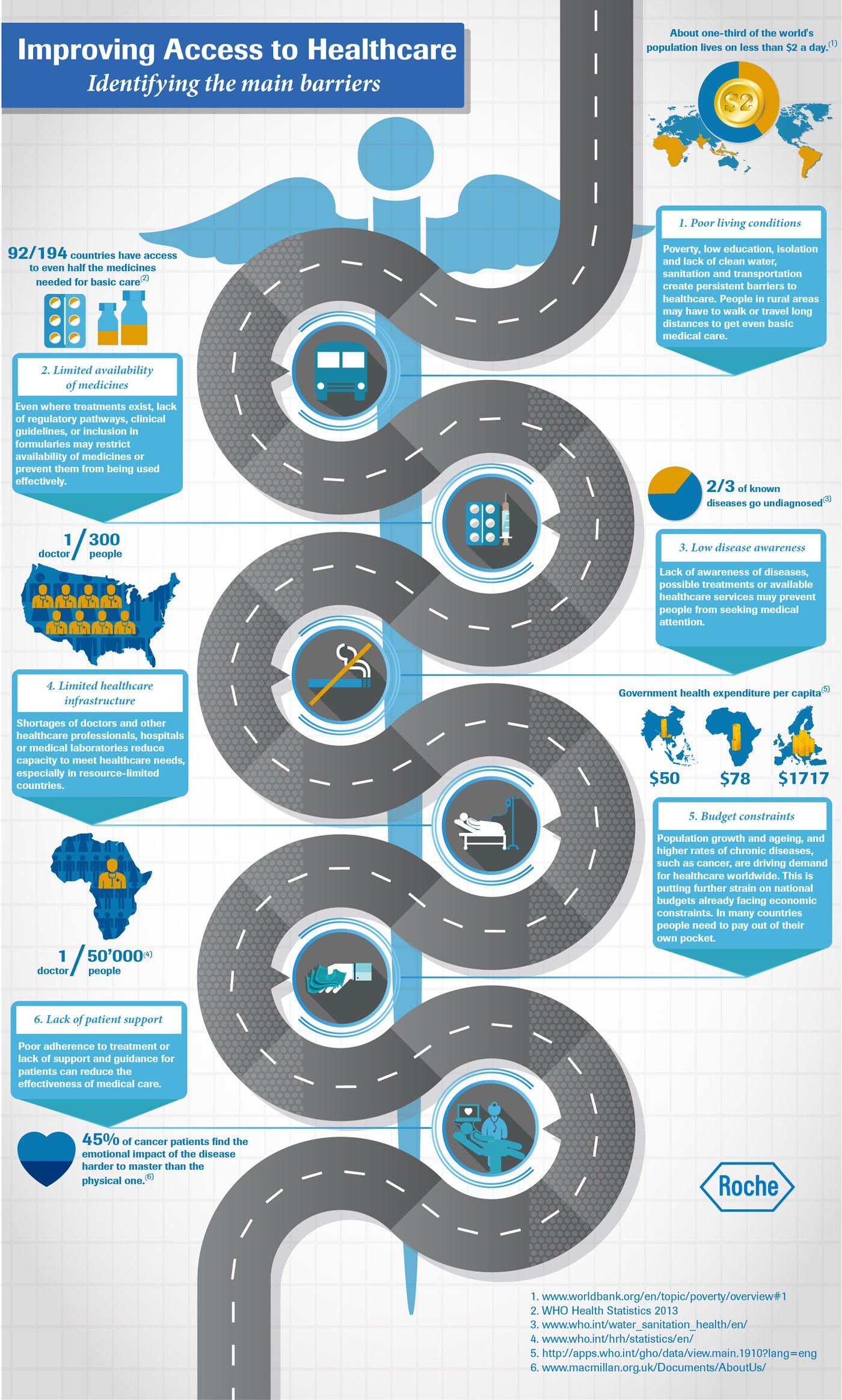 Pin by Briana Metzger on Healthcare Infographics  Pinterest