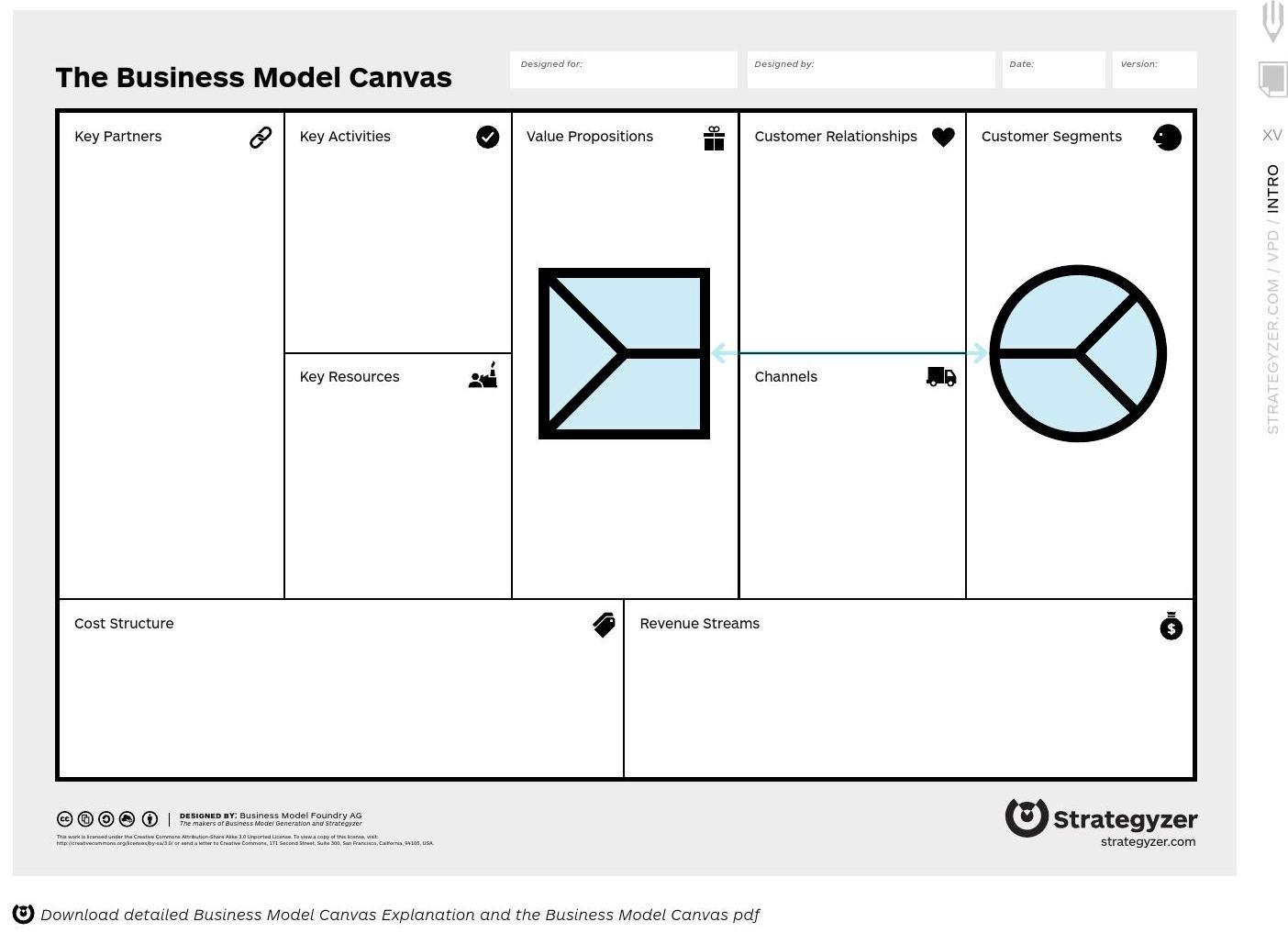 business model canvas order