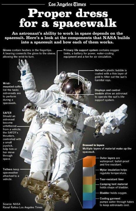 Pr per dress for a spacewalk