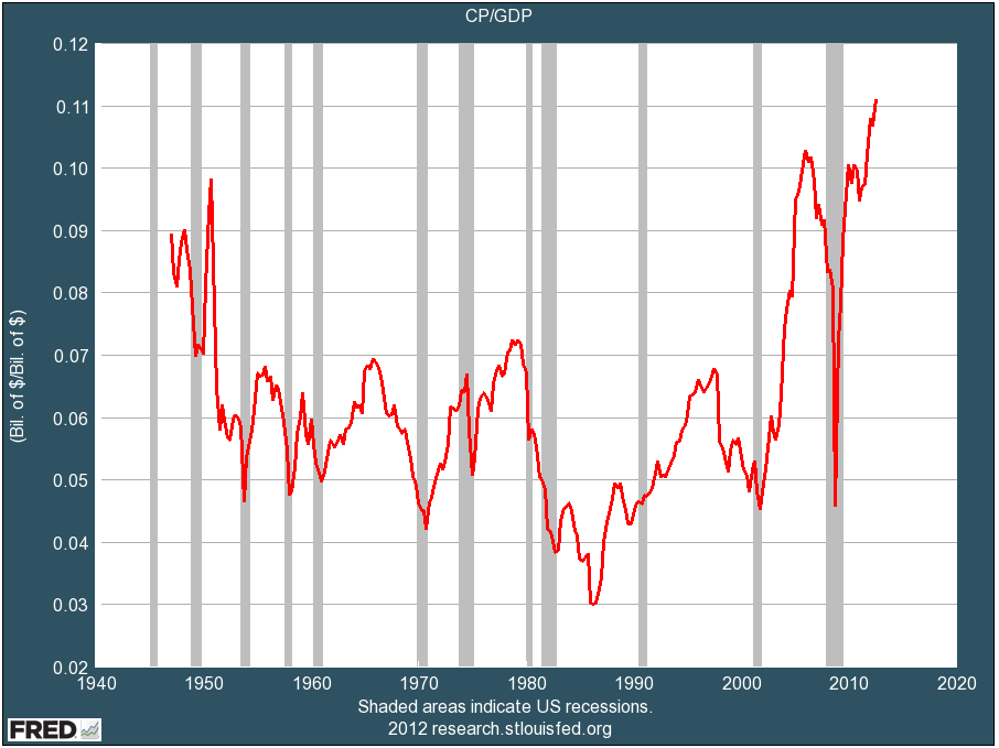 Corporate Profit Margins Are Too High While Wages Are Too Low With Images All About Time Business Insider